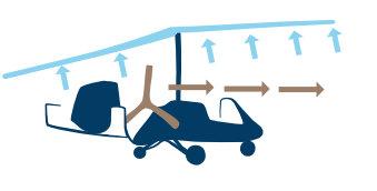 gyrocopter works